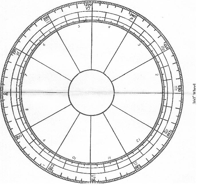 0800 Birth Chart Unique Organizational Chart Template Excel