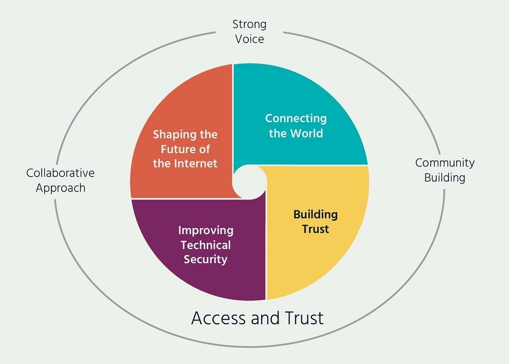 Action Plan 2019 Internet Society