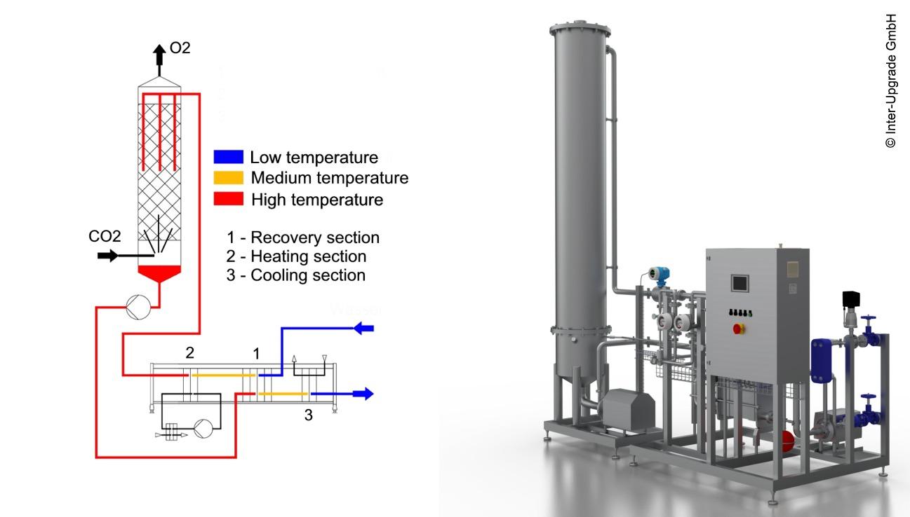 Gas Stripping Inter Upgrade Gmbh
