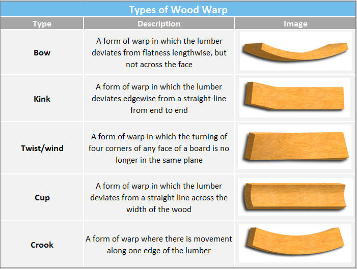 Wood Warping and How to Prevent It