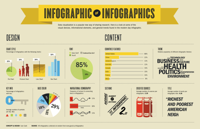 infographic showing statistics about infographs