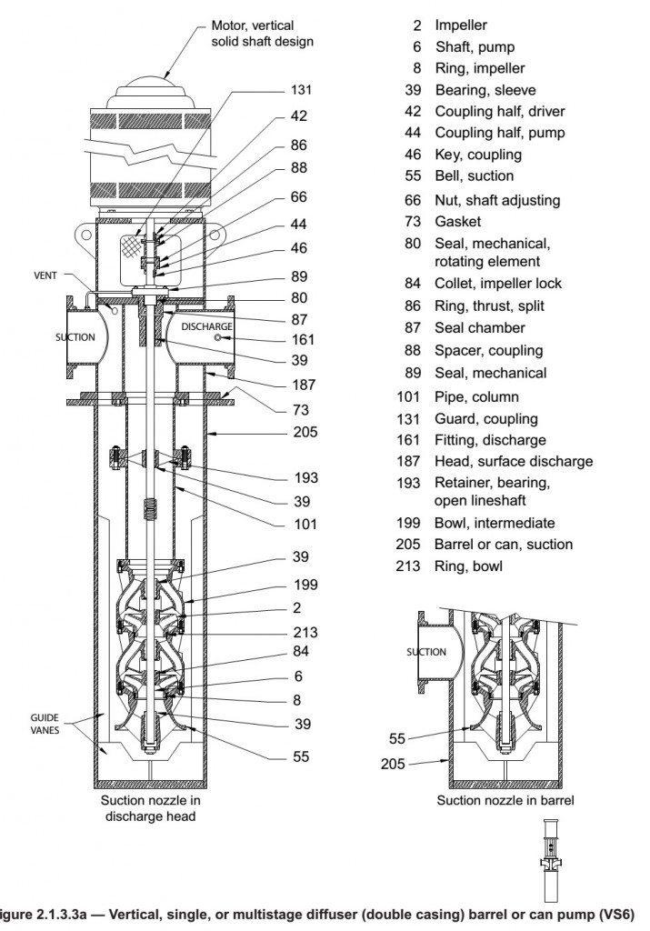 Vertical Turbine Pumps Intro to Pumps