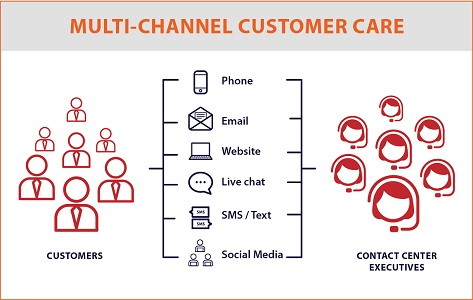 Boost Business Efficiency with Multi-Channel Customer Care Contact