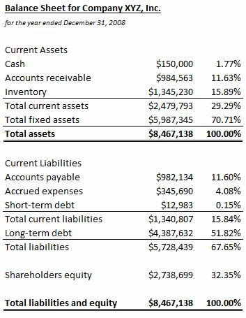 Common-Size Balance Sheet Definition  Example InvestingAnswers - Balance Sheet Classified Format