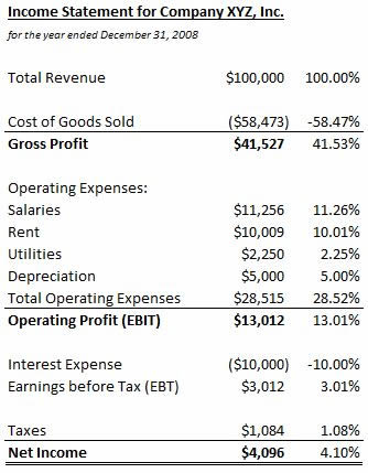 Common-Size Income Statement Definition  Example InvestingAnswers
