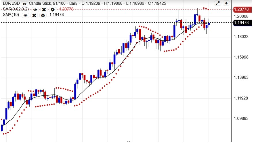 EURUSD (Euro US Dollar) Chart - InvestingOnline