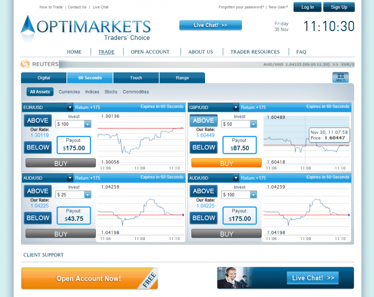 cftc approved binary options