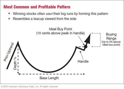 The Three Most Common Chart Patterns - Page 1 Stock News  Stock