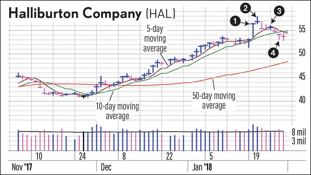 Portfolio Profits Require Cutting Losses In Stocks Stock News