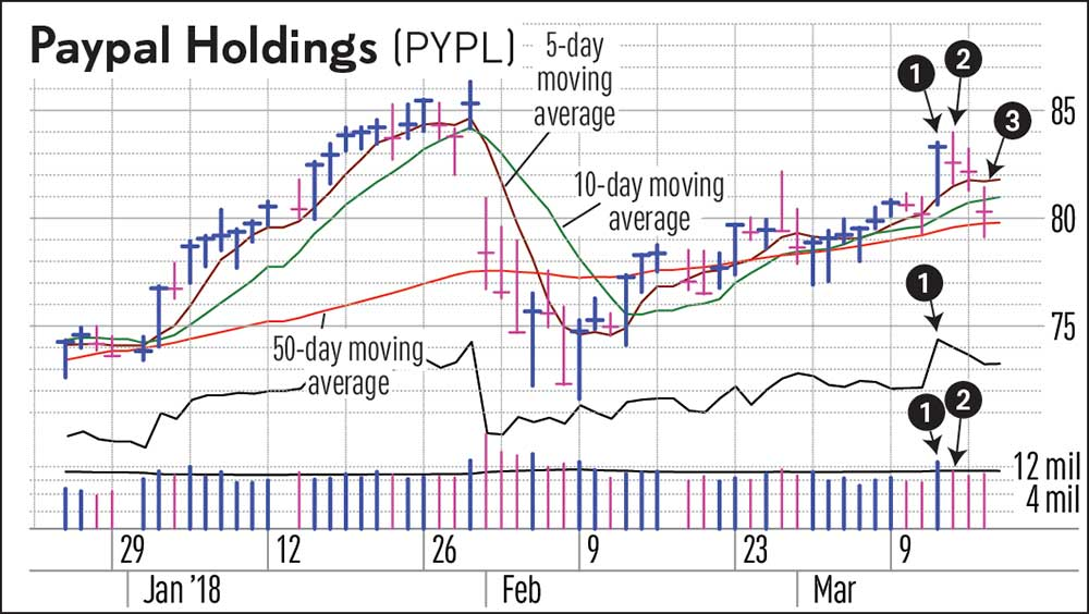 PayPal Stock Swing Trade Example Shows How To Nip Stock Trading