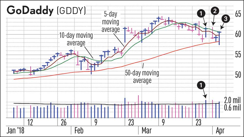 Stock Market Correction Swing Trading Strategy Can Help, As GoDaddy