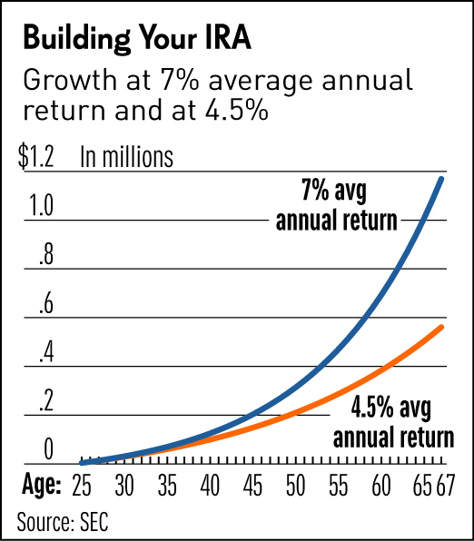 Retirement Savings What\u0027s The Easiest Way To Save $1 Million?