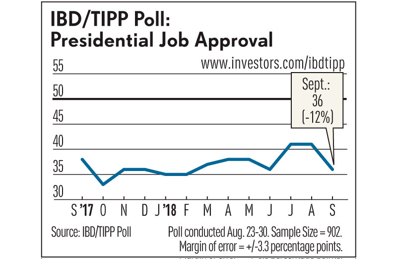 fresh president approval rating chart dchartwediscover