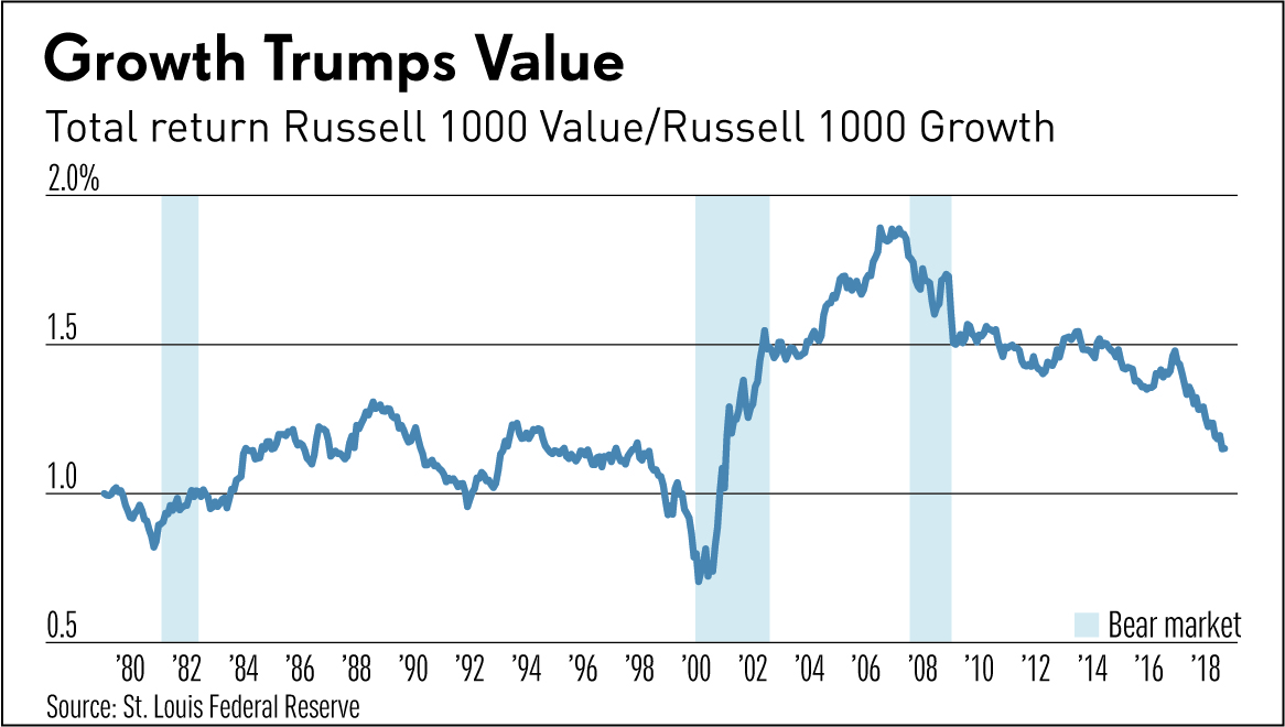Value Vs Growth Stocks Value Investing Death Exaggerated, But How