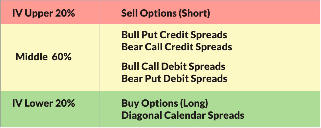 Options Trading Picking the Right Strategies Investor\u0027s Business