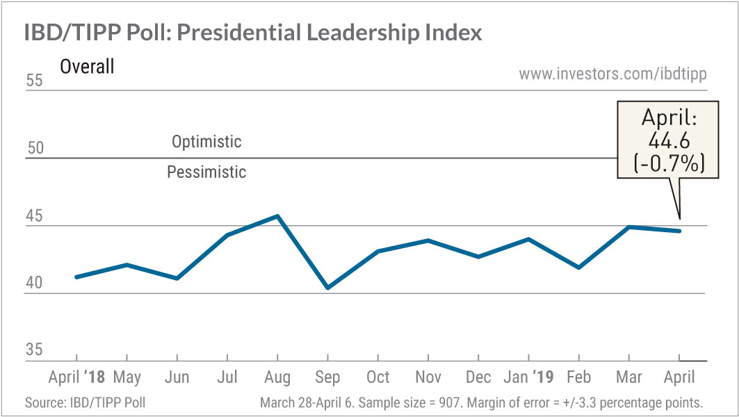 Trump Job Approval, Direction Of Country IBD/TIPP Poll