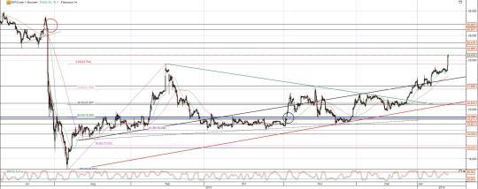 K+S Aktie Chart 6 Monate