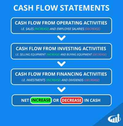 What is a Cash Flow Statement - Definition and Explanation