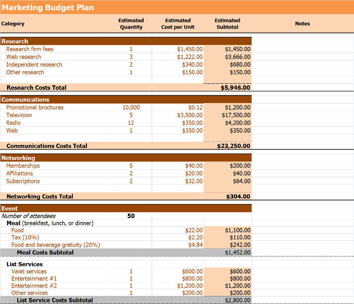 Annual Marketing Budget Marketing budget plan template Free - budget plan