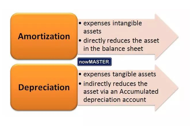 Amortization and Depreciation \u2013 What Makes Them Different? - amorzation