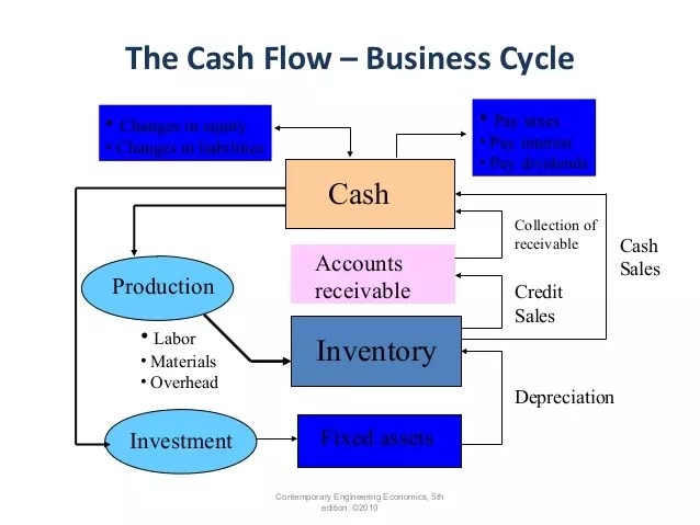 How to Manage Cash flow for startup business ?
