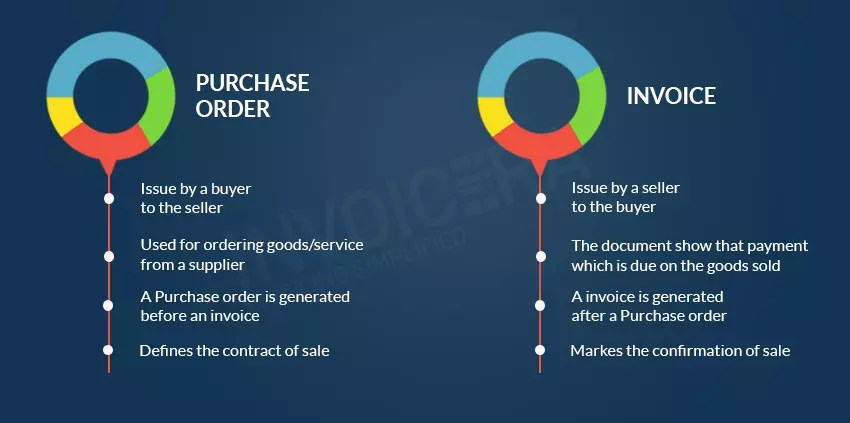 What is a Purchase Order and how it is differ from an Invoice ?