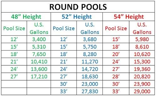 pool size chart - Mendicharlasmotivacionales