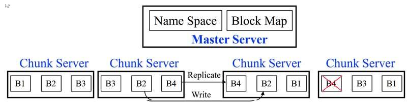 Networking For Big Data - iodocs
