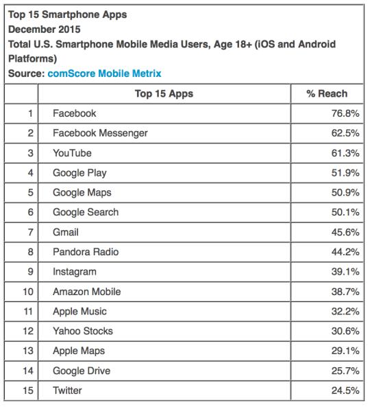 Las aplicaciones más usadas en iOS y Android  b90758dc82e