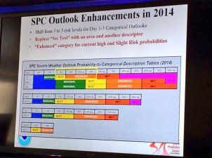 SPC Outlook Enhancements