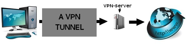 A VPN connection illustration