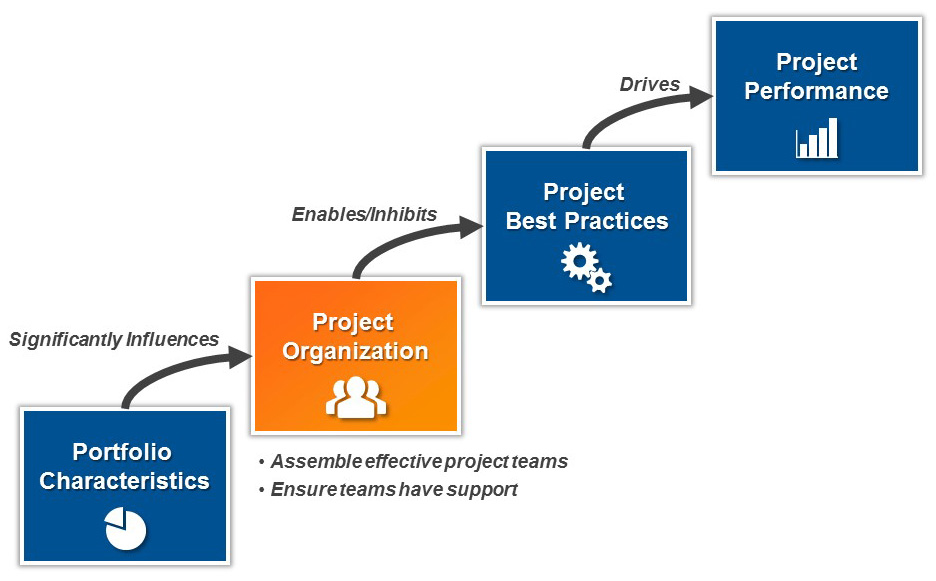 Establishing a Fit-for-Purpose Project System Independent Project