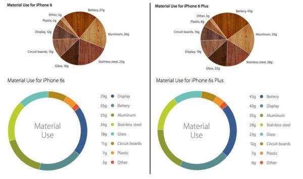iphone-6-vs-6s-material