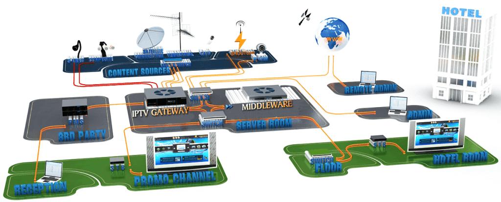 IPTV SYSTEM UAE