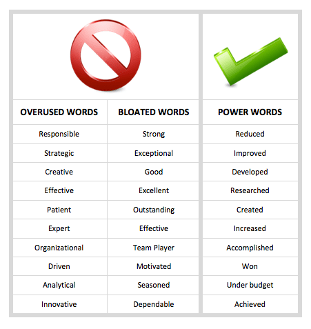 Strong Action Words For Resumes 185 Powerful Verbs That Will Make ...