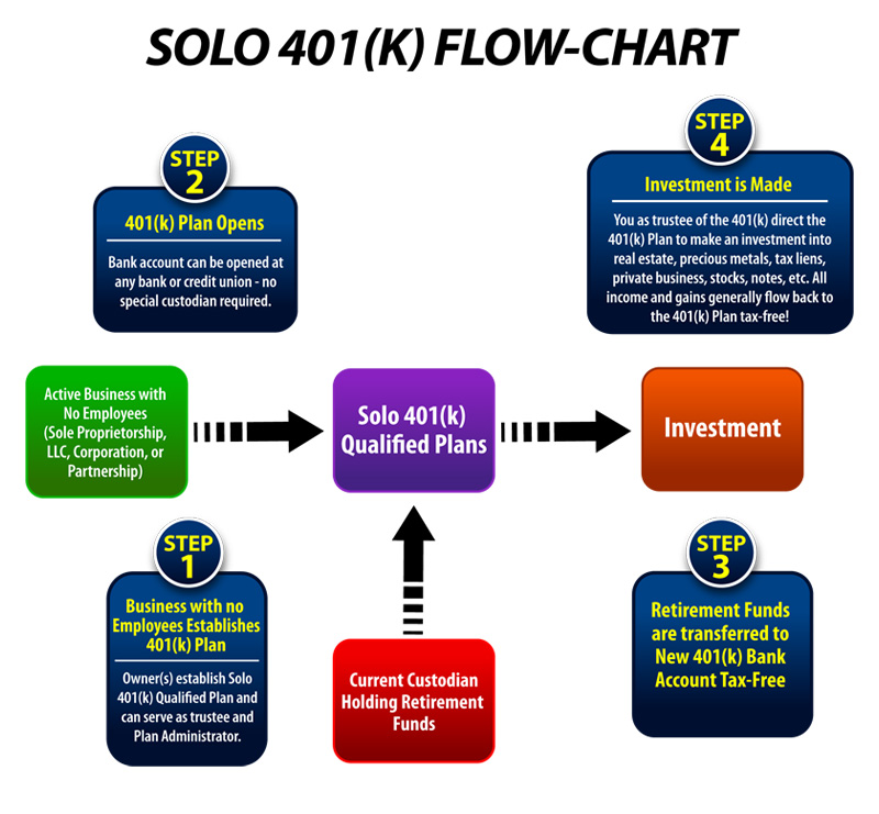 Checkbook IRA Structure Flow Chart The Self Directed IRA Self