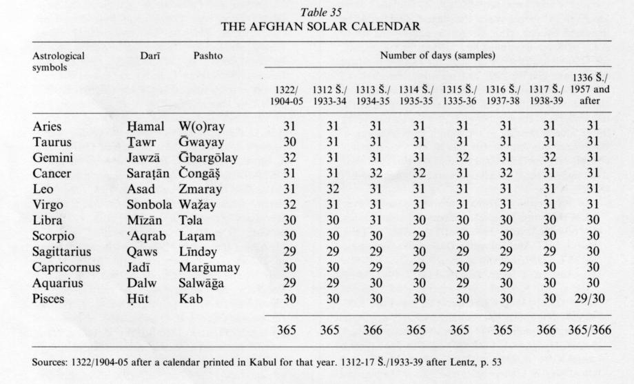 How Old Is The Persian Calendar Iranian Calendars Wikipedia Calendars – Encyclopaedia Iranica