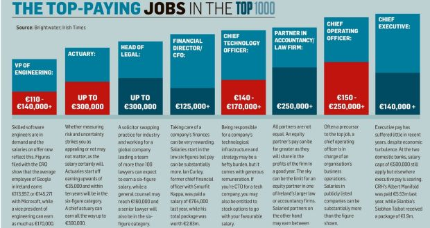 The top paying jobs in the Top 1000