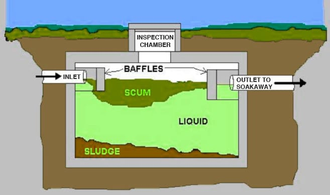 Industrial septic tank and cess pool cleaning Irish Waste - septic tank layout