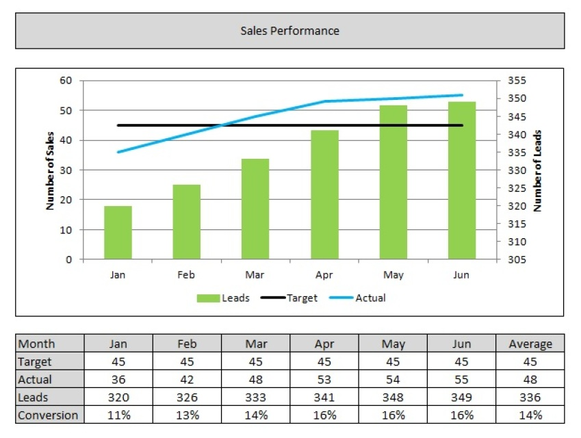 Professional Chart / Graph Creation, Plus Data Table - chart and graph