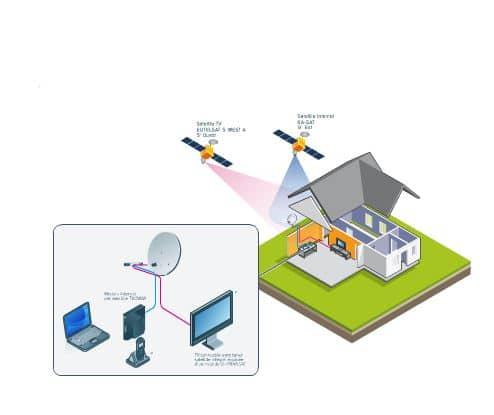 connexion satellite internet