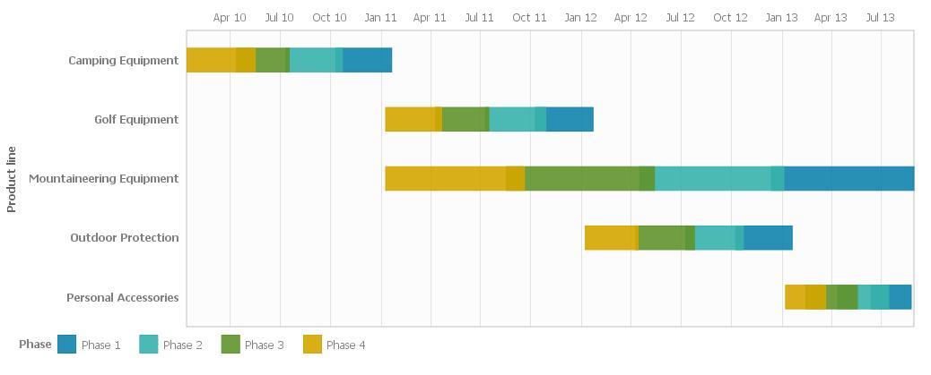 Gantt Charts Using Cognos 1021 RAVE Technology - Ironside