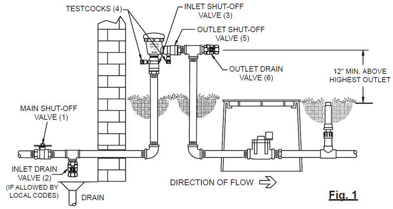 automatic sprinkler system wiring diagram