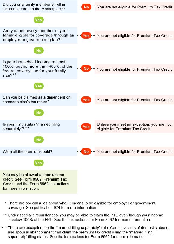 Premium Tax Credit Flow Chart Are You Eligible? Internal Revenue