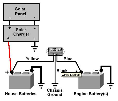 Solar Panel to Maintain/Charge Battery - iRV2 Forums