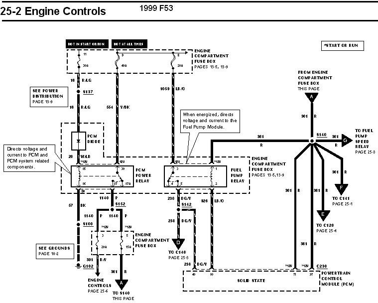 1999 ford f53 ignition wiring