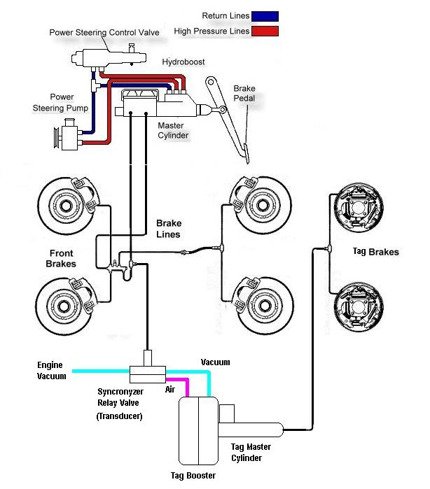 7 4 454 chevy motorhome wiring diagram