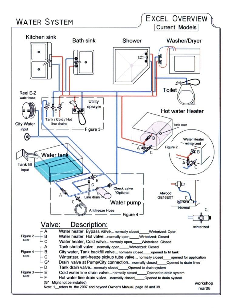 29 Perfect Motorhome Hot Water System fakrub