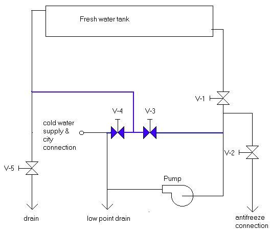 Plumbing modification \