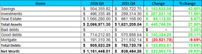 2016 net worth table